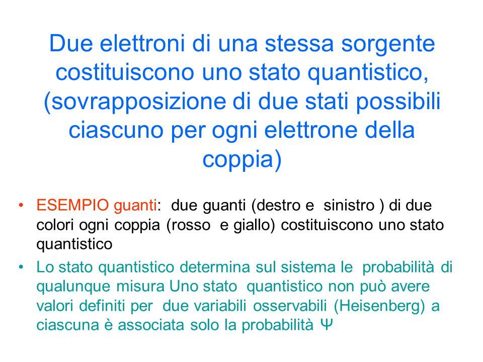 Due elettroni di una stessa sorgente costituiscono uno stato quantistico, (sovrapposizione di due stati possibili ciascuno per ogni elettrone della coppia) ESEMPIO guanti: due guanti (destro e sinistro ) di due colori ogni coppia (rosso e giallo) costituiscono uno stato quantistico Lo stato quantistico determina sul sistema le probabilità di qualunque misura Uno stato quantistico non può avere valori definiti per due variabili osservabili (Heisenberg) a ciascuna è associata solo la probabilità Ψ