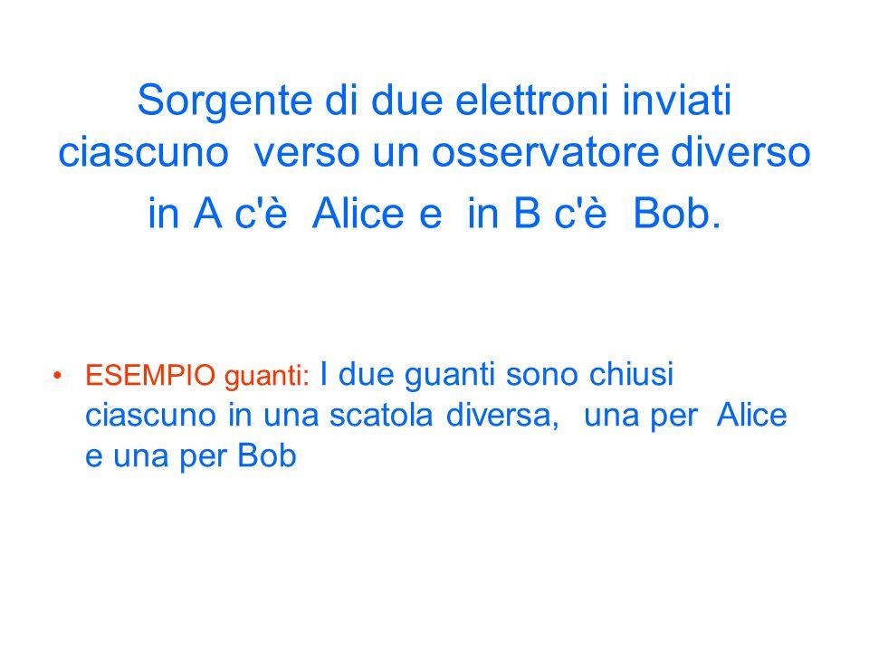Sorgente di due elettroni inviati ciascuno verso un osservatore diverso in A c è Alice e in B c è Bob.