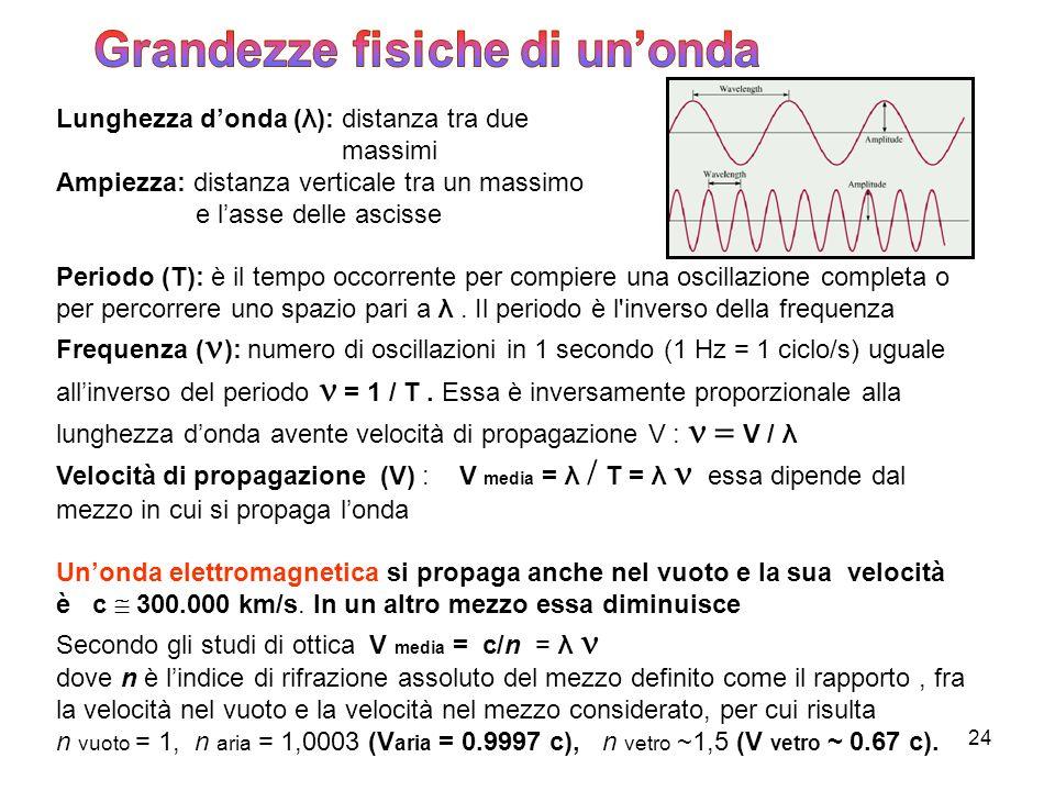 24 Lunghezza donda (λ): distanza tra due massimi Ampiezza: distanza verticale tra un massimo e lasse delle ascisse Periodo (T): è il tempo occorrente