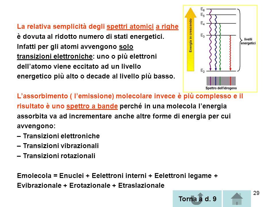 29 La relativa semplicità degli spettri atomici a righe è dovuta al ridotto numero di stati energetici. Infatti per gli atomi avvengono solo transizio