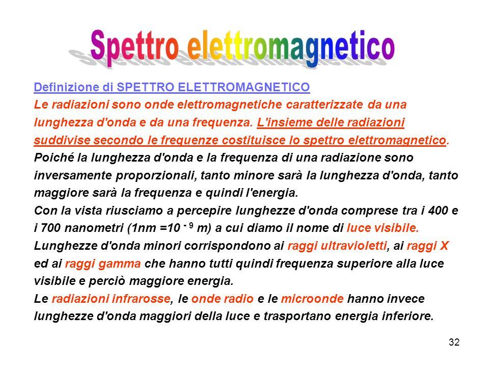 32 Definizione di SPETTRO ELETTROMAGNETICO Le radiazioni sono onde elettromagnetiche caratterizzate da una lunghezza d'onda e da una frequenza. L'insi