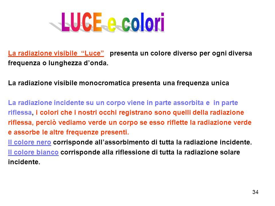 34 La radiazione visibile Luce presenta un colore diverso per ogni diversa frequenza o lunghezza donda. La radiazione visibile monocromatica presenta