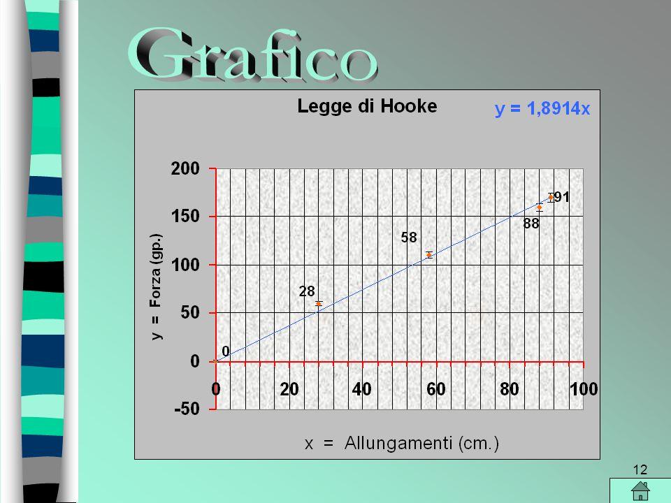 11 170 : 91 = 1,8 2 E evidente che il rapporto è costante, pertanto possiamo affermare che la legge di Hooke è verificata e la costante elastica della molla che abbiamo usato è circa K = 2 g.