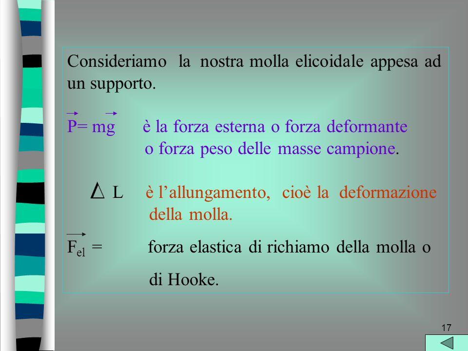 16 Secondo la legge di Hooke F el = - K L una molla reagisce ad una forza deformante con una forza elastica di richiamo che ha la stessa direzione e intensità della forza deformante, ma verso opposto.