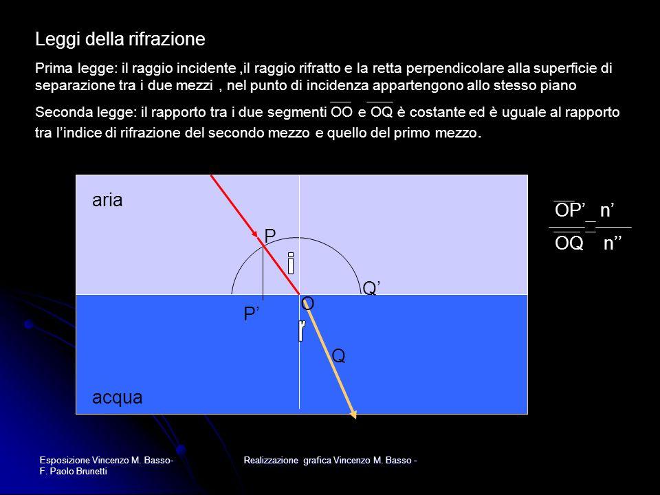 Esposizione Vincenzo M. Basso- F. Paolo Brunetti Realizzazione grafica Vincenzo M. Basso - Leggi della rifrazione Prima legge: il raggio incidente,il