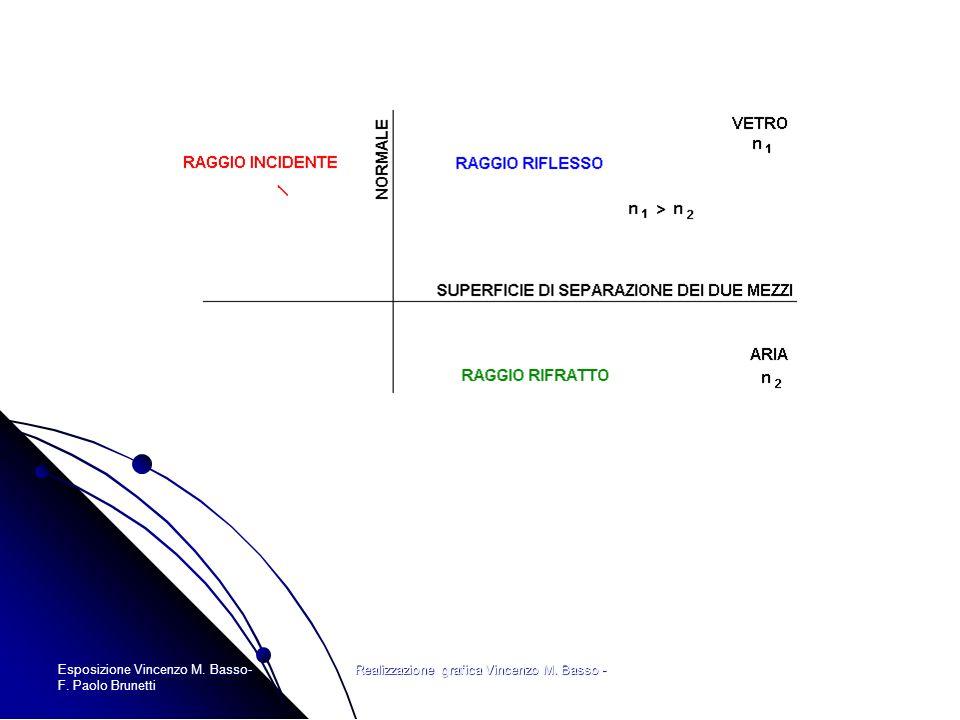 Esposizione Vincenzo M. Basso- F. Paolo Brunetti Realizzazione grafica Vincenzo M. Basso -