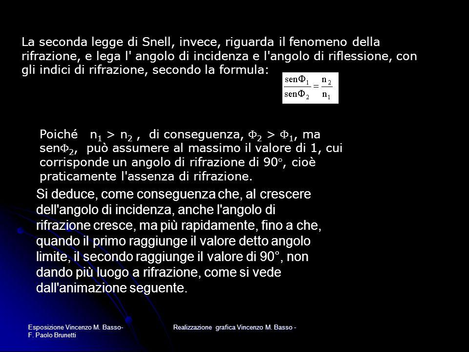 Esposizione Vincenzo M. Basso- F. Paolo Brunetti Realizzazione grafica Vincenzo M. Basso - Si deduce, come conseguenza che, al crescere dell'angolo di