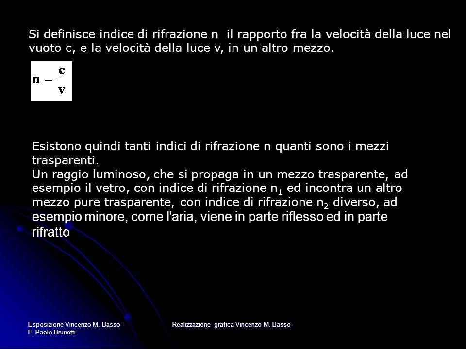 Esposizione Vincenzo M. Basso- F. Paolo Brunetti Realizzazione grafica Vincenzo M. Basso - Si definisce indice di rifrazione n il rapporto fra la velo