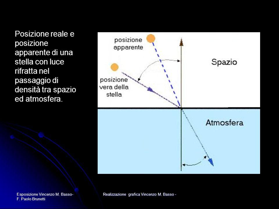 Esposizione Vincenzo M. Basso- F. Paolo Brunetti Realizzazione grafica Vincenzo M. Basso - Posizione reale e posizione apparente di una stella con luc