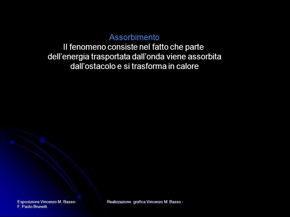 Esposizione Vincenzo M. Basso- F. Paolo Brunetti Realizzazione grafica Vincenzo M. Basso - Assorbimento Il fenomeno consiste nel fatto che parte delle