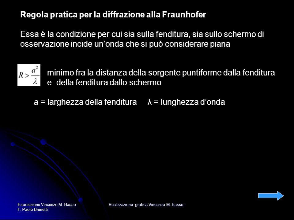 Esposizione Vincenzo M. Basso- F. Paolo Brunetti Realizzazione grafica Vincenzo M. Basso - Regola pratica per la diffrazione alla Fraunhofer Essa è la