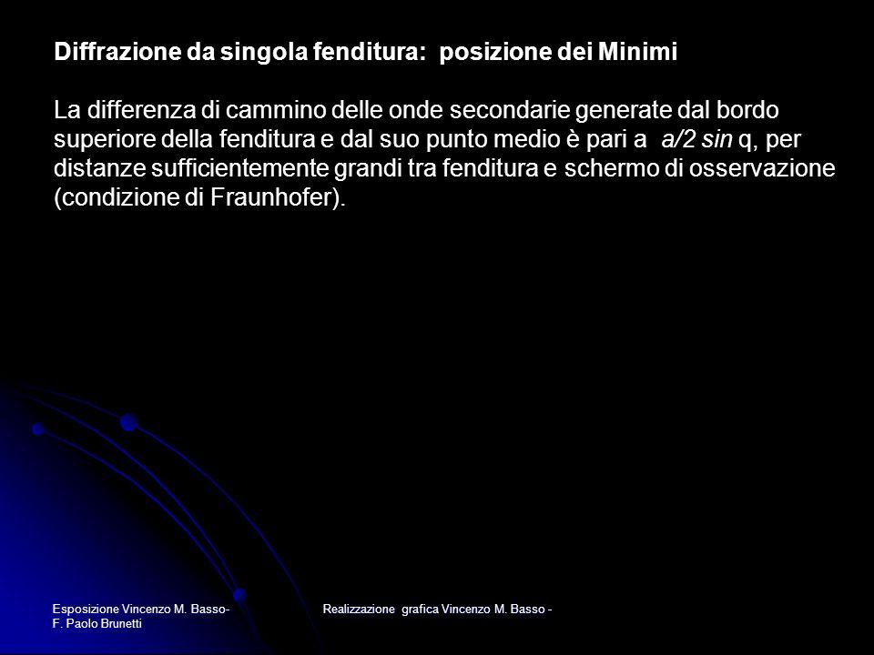 Esposizione Vincenzo M. Basso- F. Paolo Brunetti Realizzazione grafica Vincenzo M. Basso - Diffrazione da singola fenditura: posizione dei Minimi La d