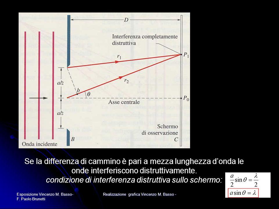 Esposizione Vincenzo M. Basso- F. Paolo Brunetti Realizzazione grafica Vincenzo M. Basso - Se la differenza di cammino è pari a mezza lunghezza donda