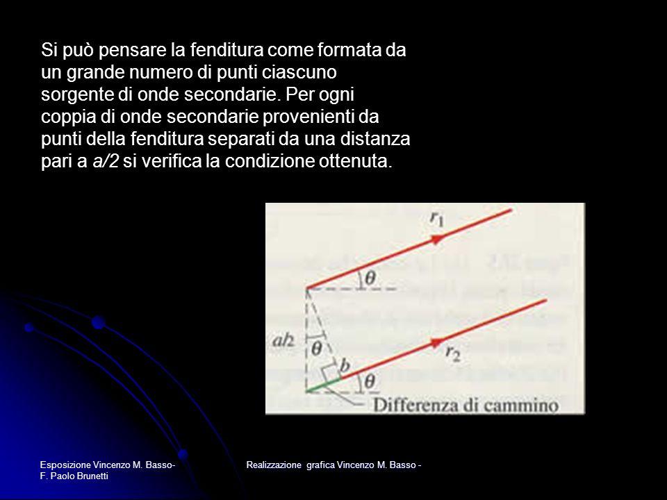 Esposizione Vincenzo M. Basso- F. Paolo Brunetti Realizzazione grafica Vincenzo M. Basso - Si può pensare la fenditura come formata da un grande numer