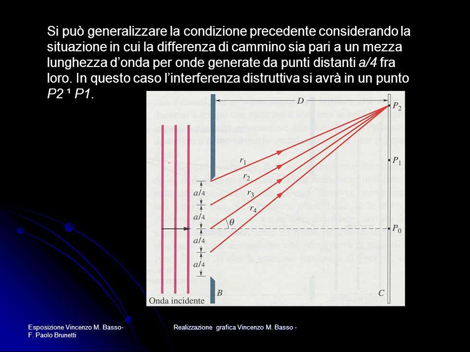 Esposizione Vincenzo M. Basso- F. Paolo Brunetti Realizzazione grafica Vincenzo M. Basso - Si può generalizzare la condizione precedente considerando