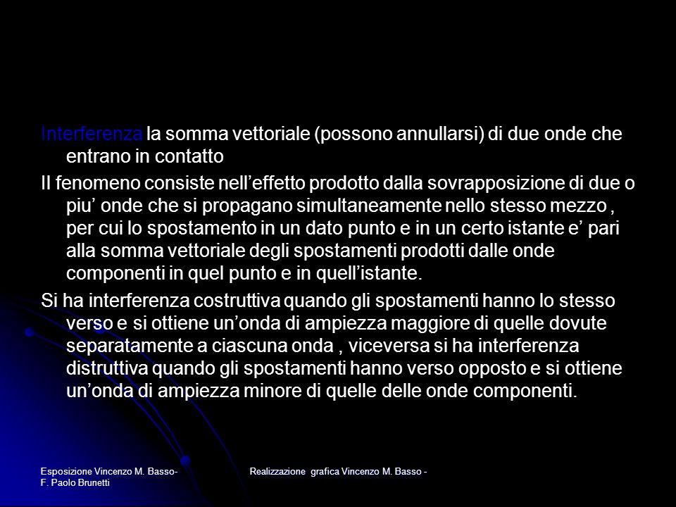 Esposizione Vincenzo M. Basso- F. Paolo Brunetti Realizzazione grafica Vincenzo M. Basso - Interferenza la somma vettoriale (possono annullarsi) di du
