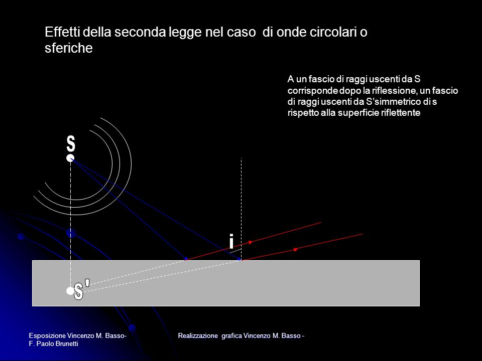 Esposizione Vincenzo M. Basso- F. Paolo Brunetti Realizzazione grafica Vincenzo M. Basso - Effetti della seconda legge nel caso di onde circolari o sf