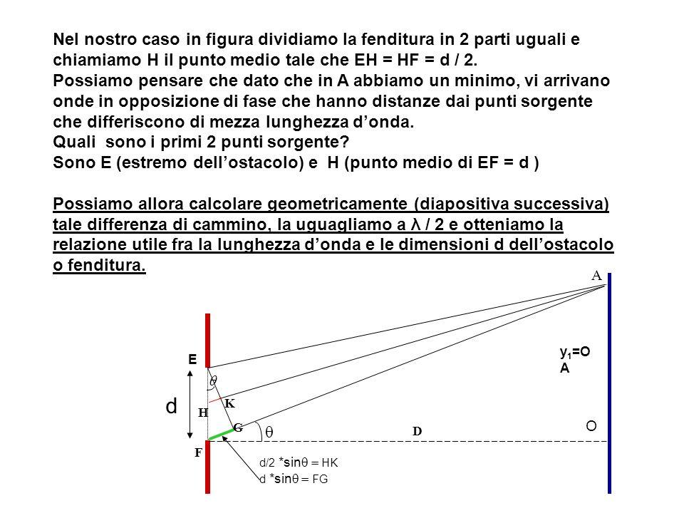 Nel nostro caso in figura dividiamo la fenditura in 2 parti uguali e chiamiamo H il punto medio tale che EH = HF = d / 2. Possiamo pensare che dato ch