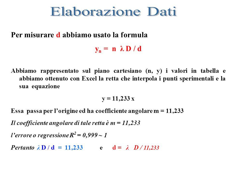 Per misurare d abbiamo usato la formula y n = n λ D / d Abbiamo rappresentato sul piano cartesiano (n, y) i valori in tabella e abbiamo ottenuto con E