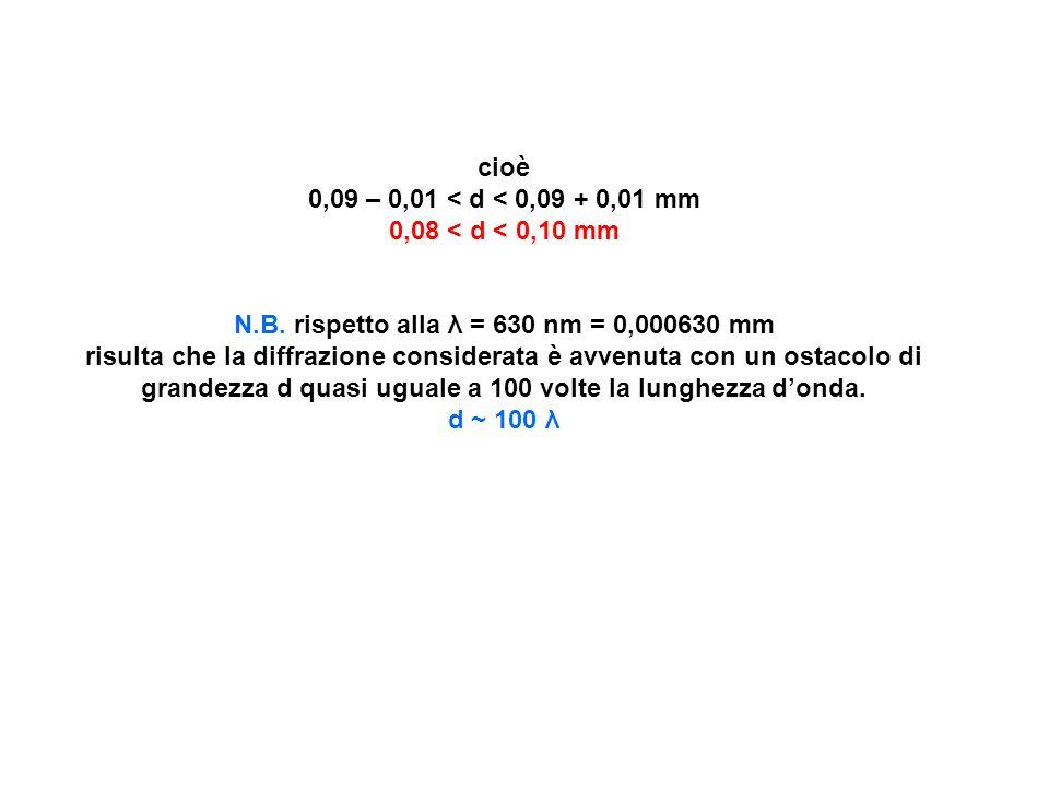 cioè 0,09 – 0,01 < d < 0,09 + 0,01 mm 0,08 < d < 0,10 mm N.B. rispetto alla λ = 630 nm = 0,000630 mm risulta che la diffrazione considerata è avvenuta
