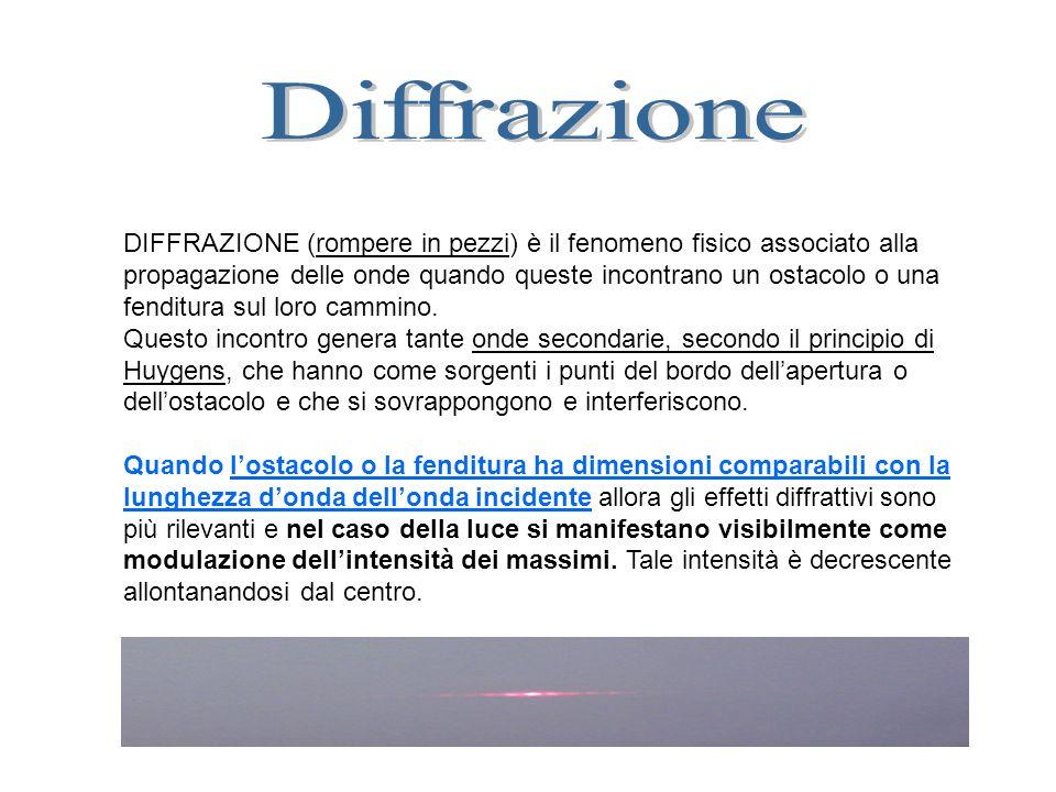 EFFETTO della Diffrazione: Modulazione dellampiezza dellonda = intensità di luce Diffrazione = oltre la fenditura si formano tante onde che interferiscono
