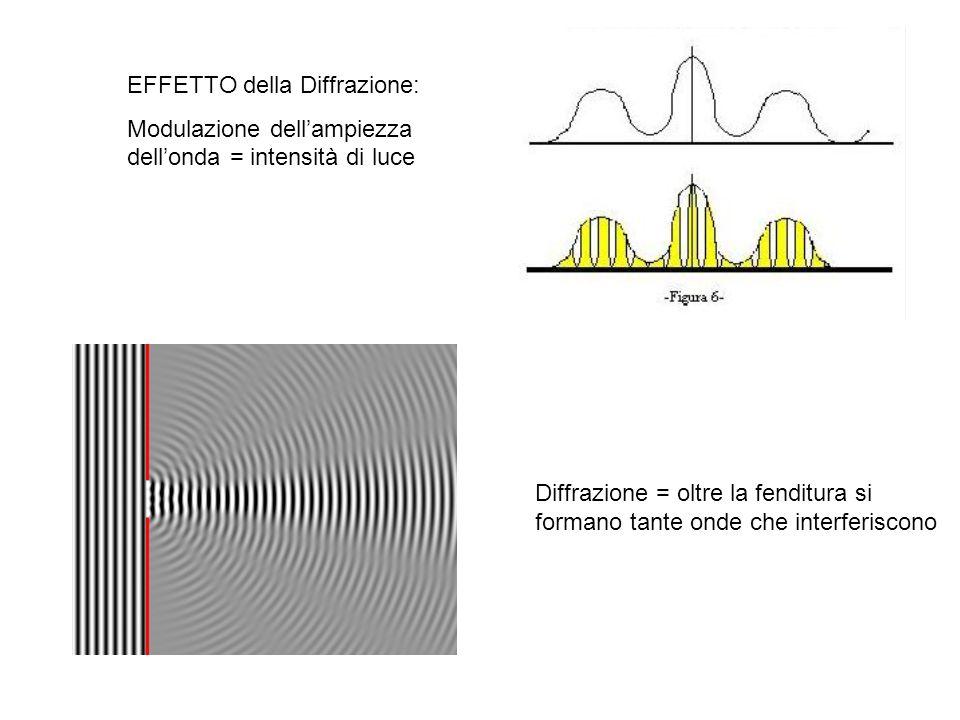 EFFETTO della Diffrazione: Modulazione dellampiezza dellonda = intensità di luce Diffrazione = oltre la fenditura si formano tante onde che interferis