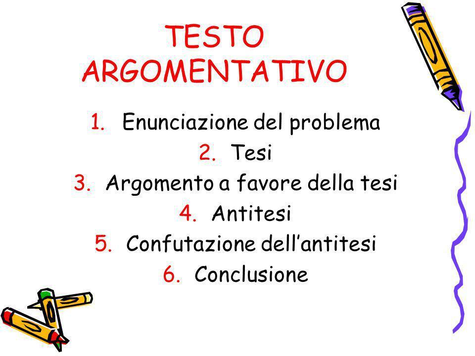 TESTO ARGOMENTATIVO 1.Enunciazione del problema 2.Tesi 3.Argomento a favore della tesi 4.Antitesi 5.Confutazione dellantitesi 6.Conclusione