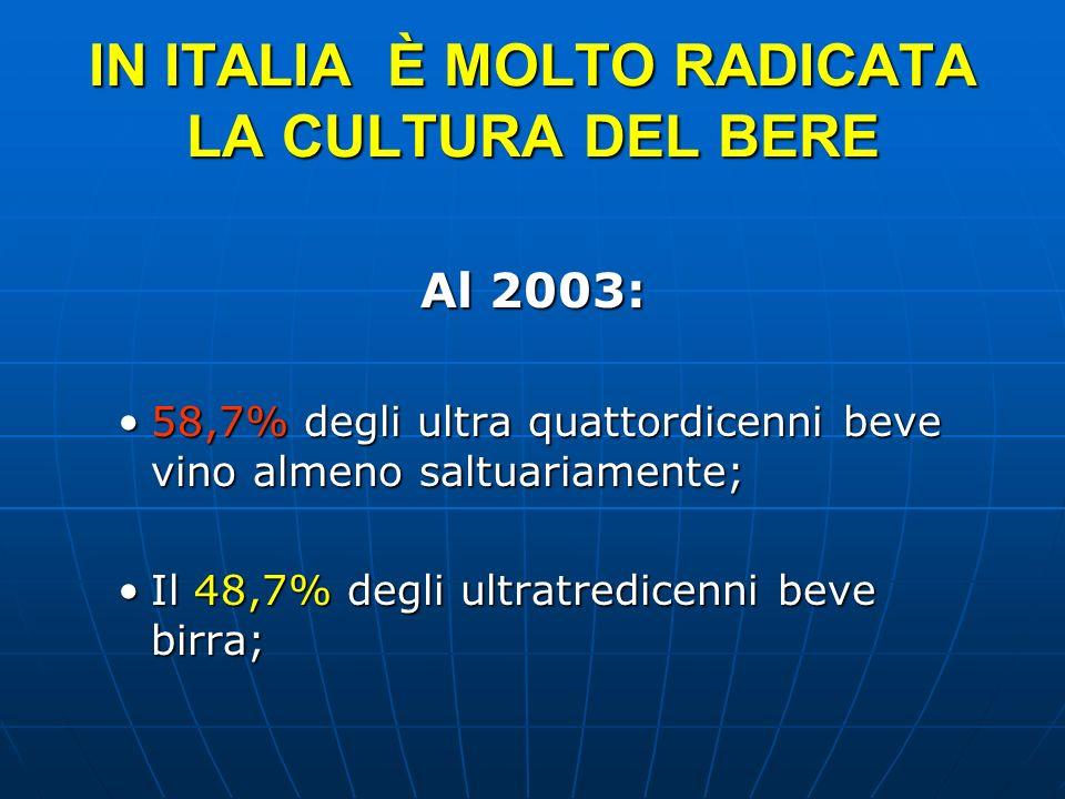 IN ITALIA È MOLTO RADICATA LA CULTURA DEL BERE Al 2003: 58,7% degli ultra quattordicenni beve vino almeno saltuariamente; Il 48,7% degli ultratredicenni beve birra;