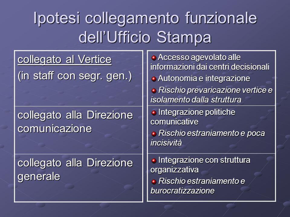 Ipotesi collegamento funzionale dellUfficio Stampa collegato al Vertice (in staff con segr.