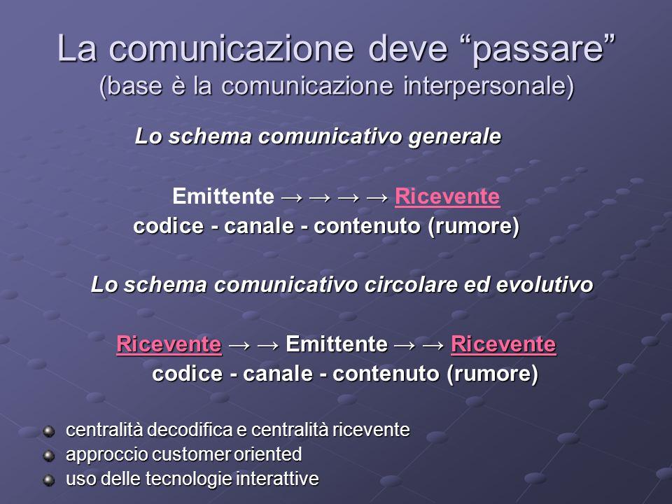 La comunicazione deve passare (base è la comunicazione interpersonale) Lo schema comunicativo generale Lo schema comunicativo generale Emittente Ricevente codice - canale - contenuto (rumore) Lo schema comunicativo circolare ed evolutivo Lo schema comunicativo circolare ed evolutivo Ricevente Emittente Ricevente codice - canale - contenuto (rumore) codice - canale - contenuto (rumore) centralità decodifica e centralità ricevente approccio customer oriented uso delle tecnologie interattive