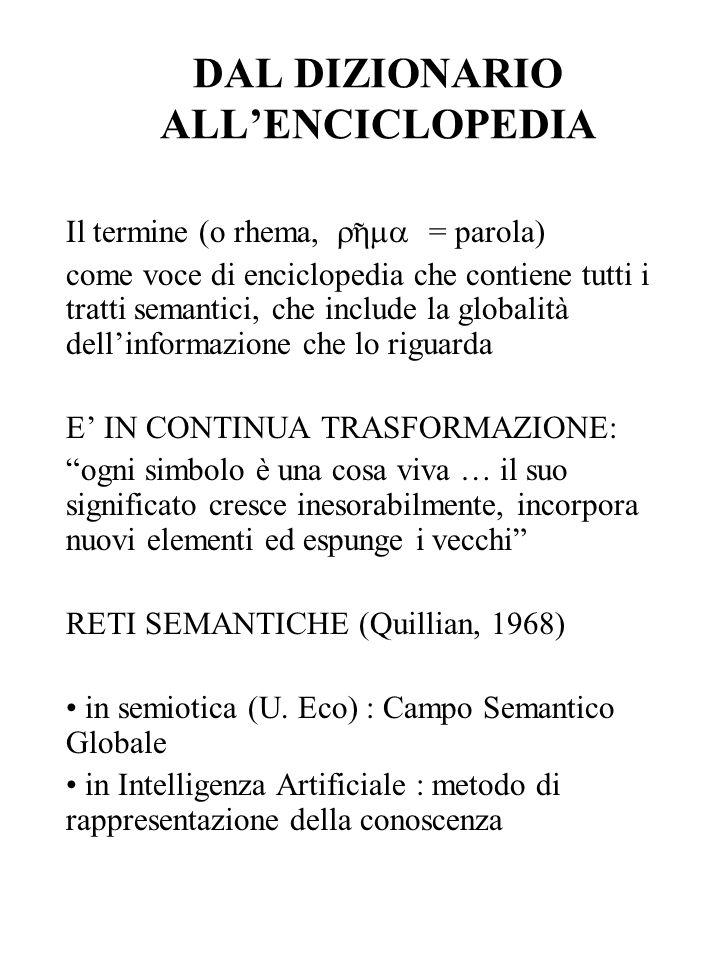 DAL DIZIONARIO ALLENCICLOPEDIA Il termine (o rhema, = parola) come voce di enciclopedia che contiene tutti i tratti semantici, che include la globalit