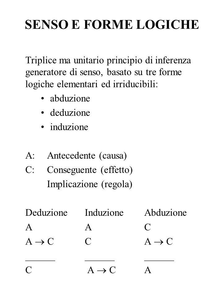 SENSO E FORME LOGICHE Triplice ma unitario principio di inferenza generatore di senso, basato su tre forme logiche elementari ed irriducibili: abduzio