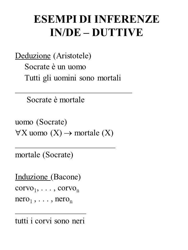 ESEMPI DI INFERENZE IN/DE – DUTTIVE Deduzione (Aristotele) Socrate è un uomo Tutti gli uomini sono mortali ____________________________ Socrate è mort