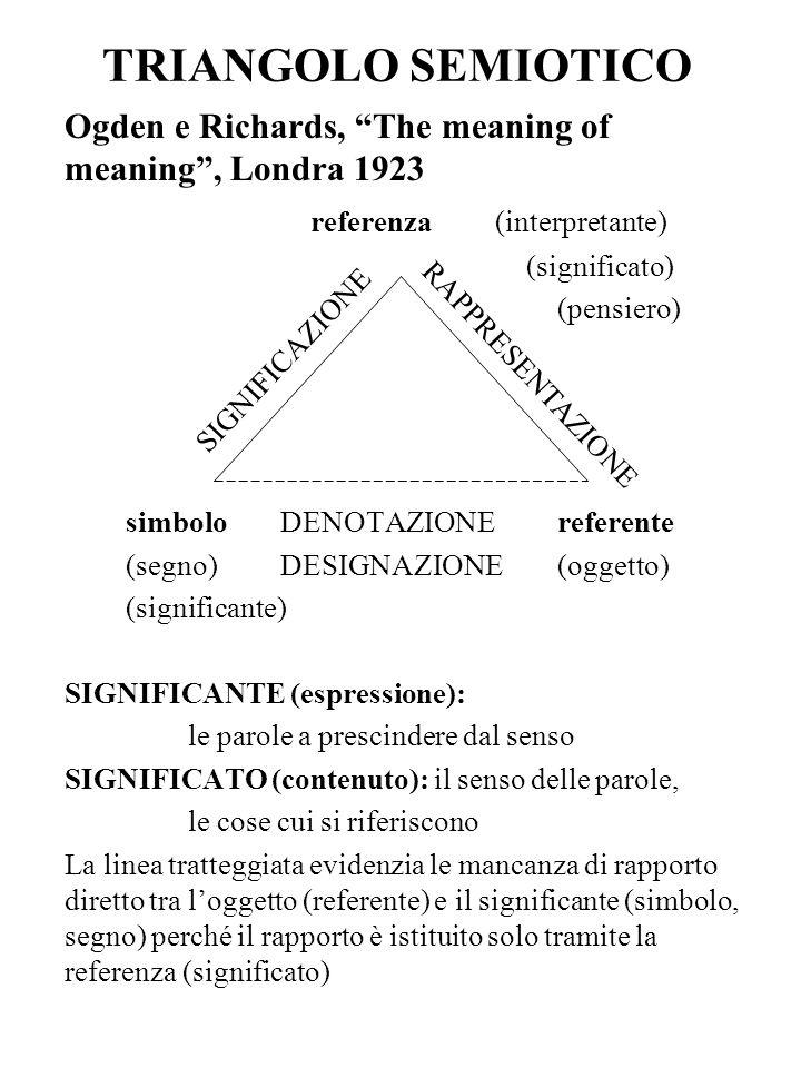 TRIANGOLO SEMIOTICO Ogden e Richards, The meaning of meaning, Londra 1923 referenza (interpretante) (significato) (pensiero) simboloDENOTAZIONEreferen