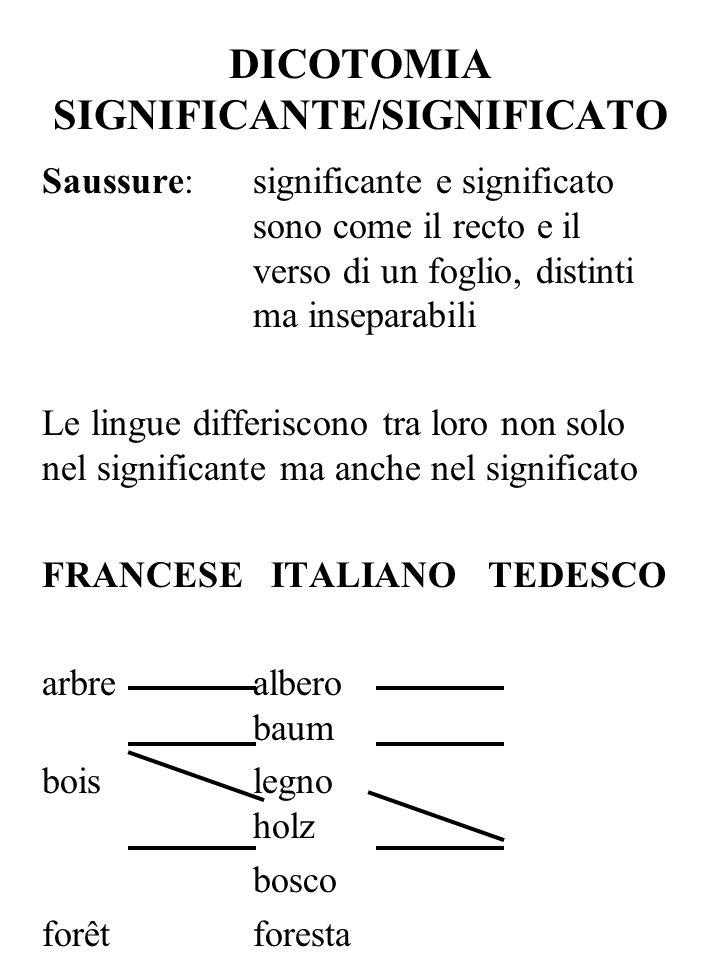 DICOTOMIA SIGNIFICANTE/SIGNIFICATO Saussure: significante e significato sono come il recto e il verso di un foglio, distinti ma inseparabili Le lingue