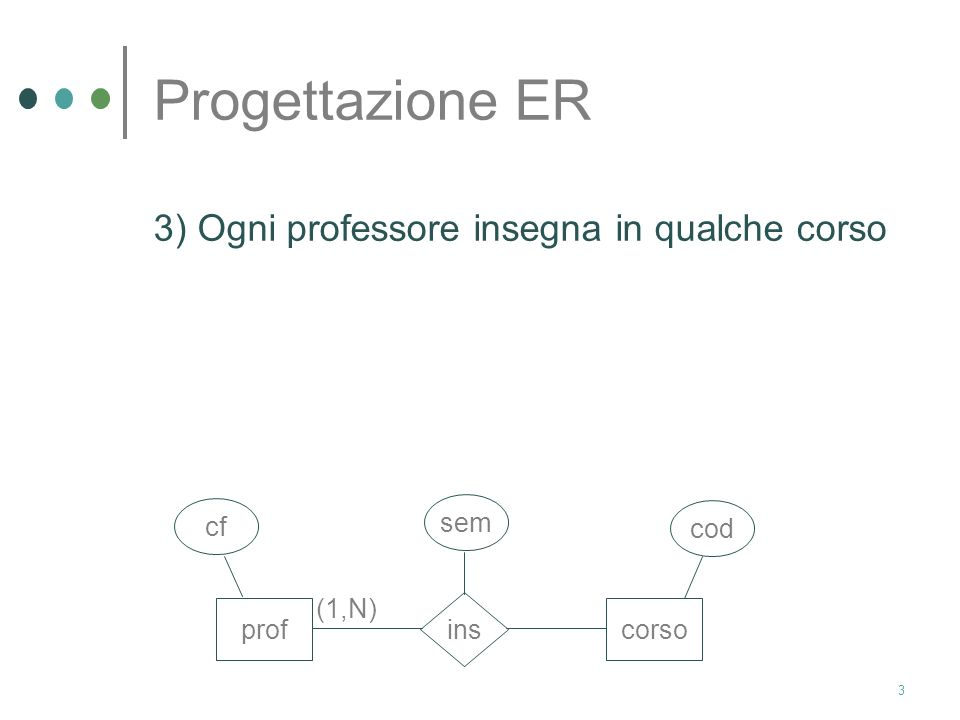 2 Progettazione ER 2) I professori possono insegnare lo stesso corso in più semestri e solo il più recente semestre deve essere registrato profcorso i