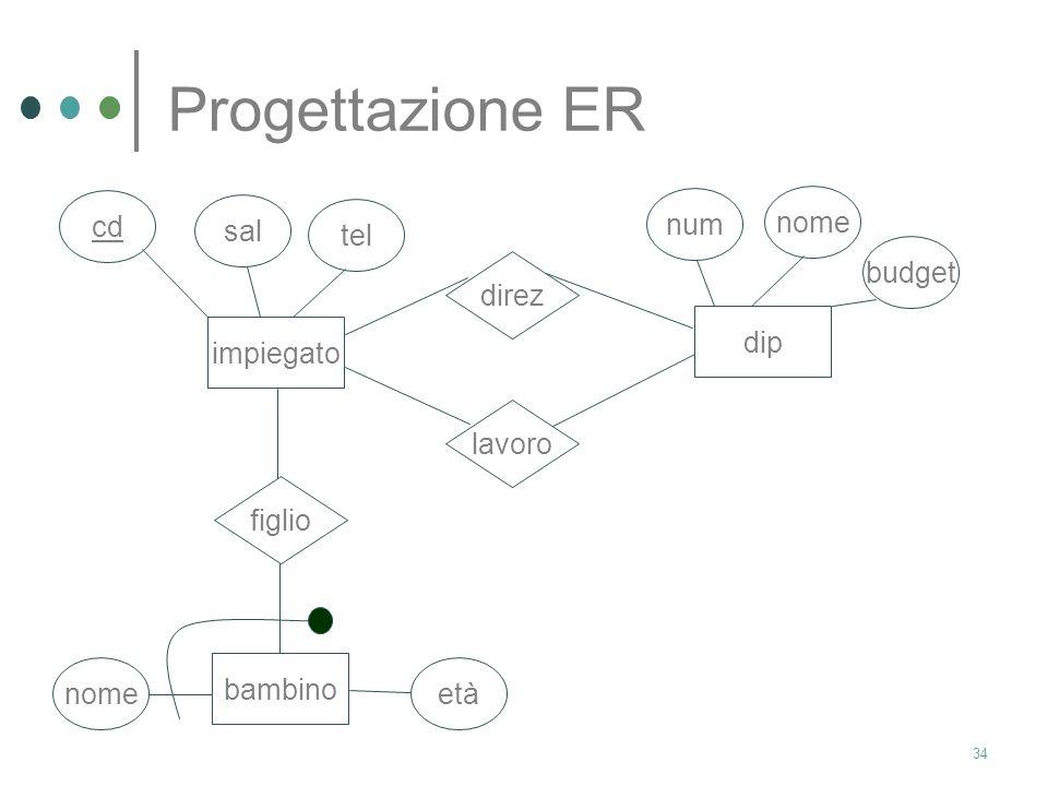 33 Progettazione ER Progettare lo schema concettuale di un db che contenga informazioni relative a impiegati (identificati da un codice ed aventi un s