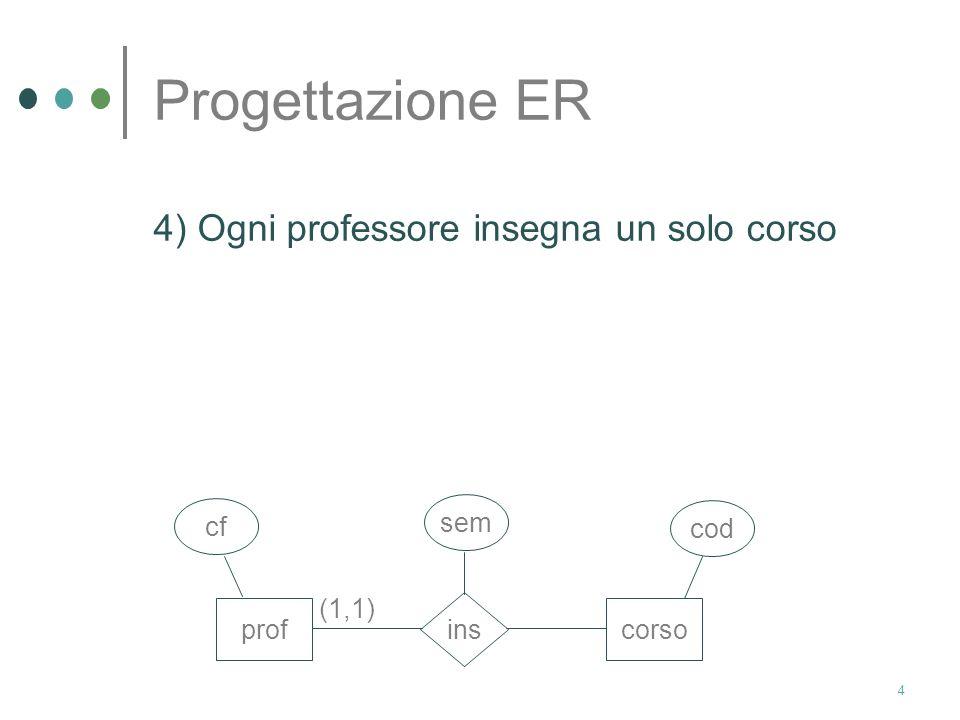 4 Progettazione ER 4) Ogni professore insegna un solo corso profcorso ins cf sem cod (1,1)