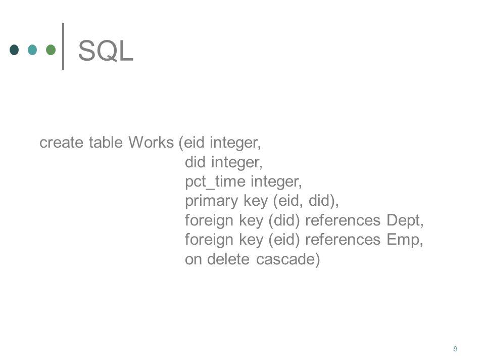8 SQL Si scrivano le istruzioni SQL per definire le relazioni Emp, Works e Dept Create table Emp (eid integer, ename char(10), age integer, salary rea