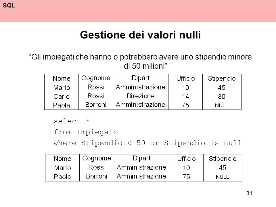 SQL 31 Gestione dei valori nulli Gli impiegati che hanno o potrebbero avere uno stipendio minore di 50 milioni select * from Impiegato where Stipendio