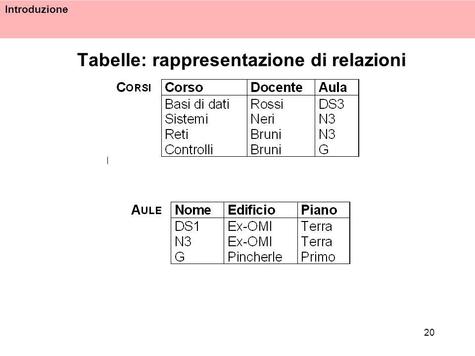 Introduzione 20 Tabelle: rappresentazione di relazioni