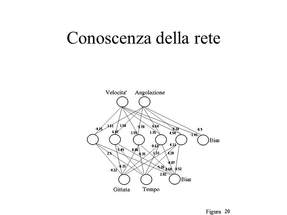 Conoscenza della rete