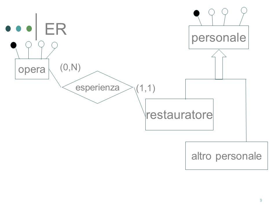 9 ER opera esperienza personale restauratore altro personale (1,1) (0,N)