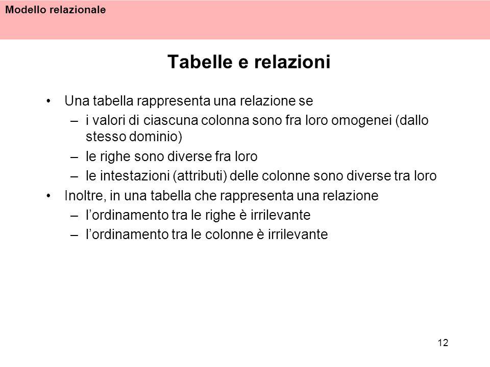 Modello relazionale 12 Tabelle e relazioni Una tabella rappresenta una relazione se –i valori di ciascuna colonna sono fra loro omogenei (dallo stesso