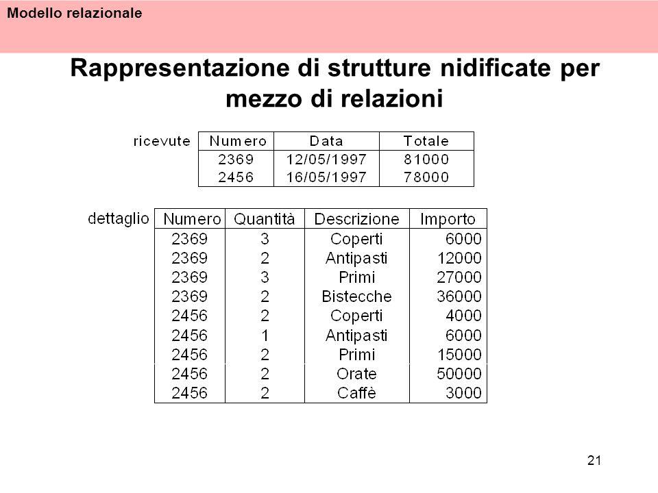 Modello relazionale 21 Rappresentazione di strutture nidificate per mezzo di relazioni