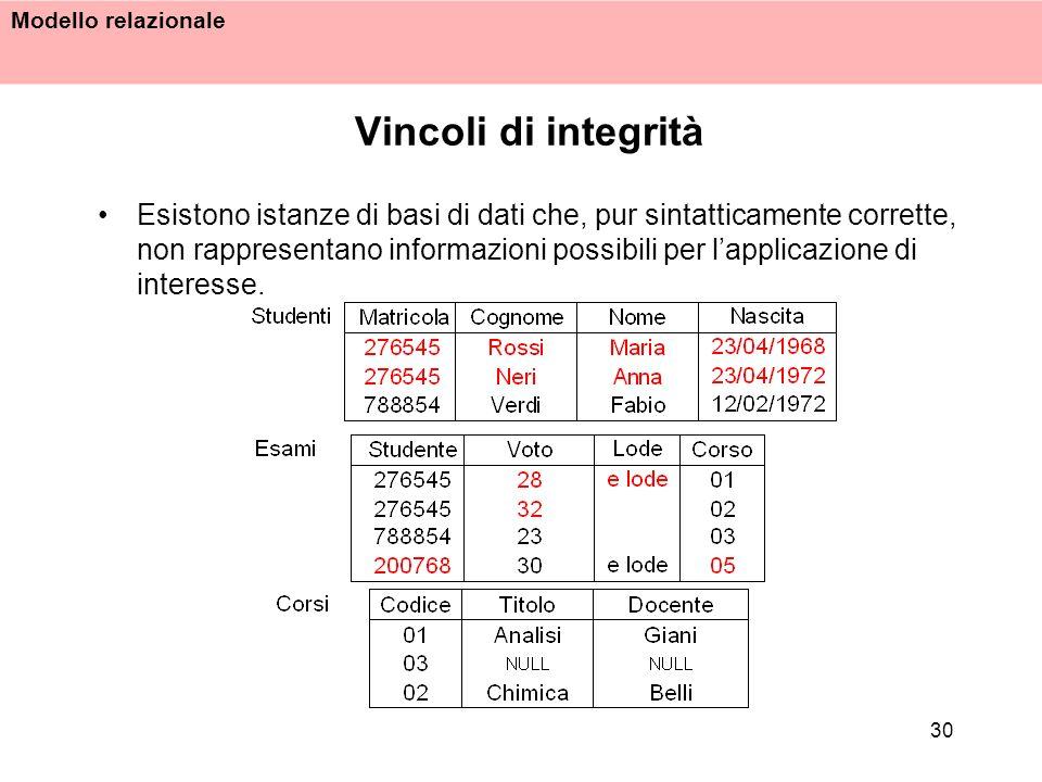 Modello relazionale 30 Vincoli di integrità Esistono istanze di basi di dati che, pur sintatticamente corrette, non rappresentano informazioni possibi