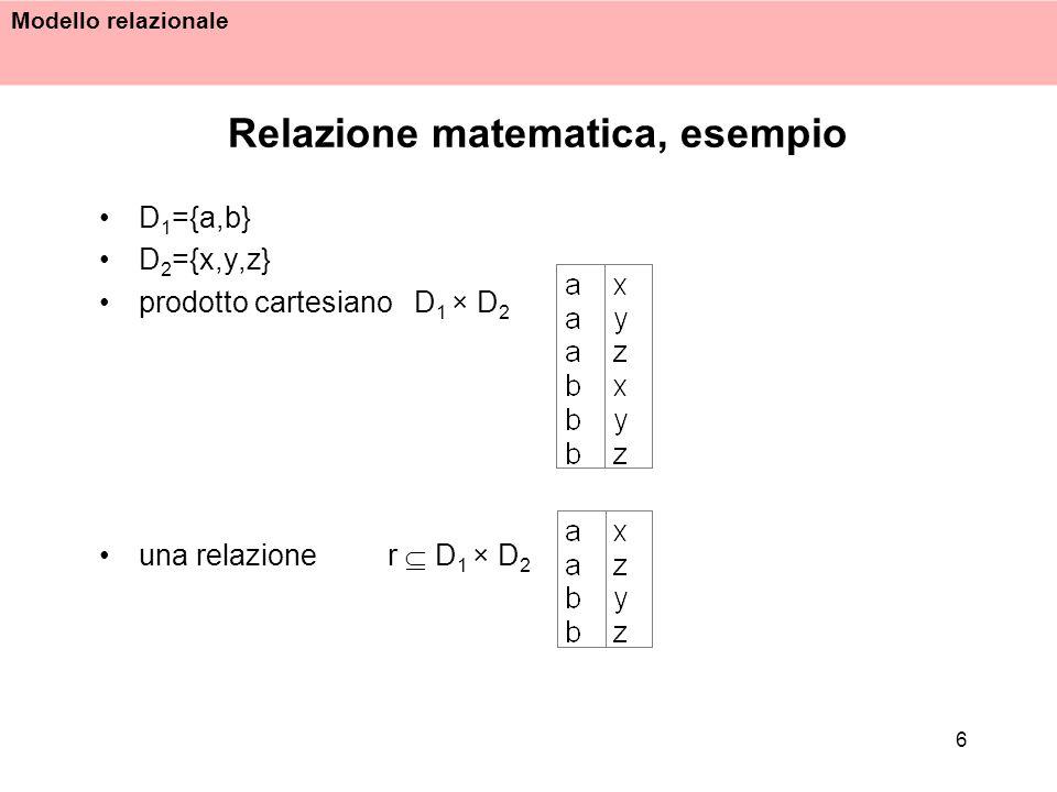 Modello relazionale 7 Relazione matematica, proprietà In base alle definizione, una relazione matematica è un insieme di n-uple ordinate: (d 1, d 2, …, d n ) tali che d 1 D 1, d 2 D 2, …, d n D n una relazione è un insieme; quindi: – non è definito alcun ordinamento fra le n-uple; – le n-uple di una relazione sono distinte luna dallaltra; un n-uple è al proprio interno ordinata: l i-esimo valore di ciascuna proviene dall i -esimo dominio; è cioè definito un ordinamento fra i domini.