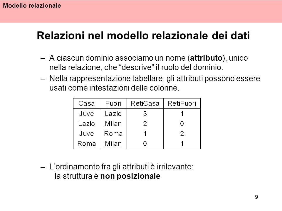 Modello relazionale 9 Relazioni nel modello relazionale dei dati –A ciascun dominio associamo un nome (attributo), unico nella relazione, che descrive