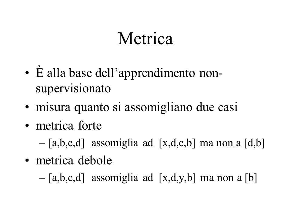 Metrica È alla base dellapprendimento non- supervisionato misura quanto si assomigliano due casi metrica forte –[a,b,c,d] assomiglia ad [x,d,c,b] ma non a [d,b] metrica debole –[a,b,c,d] assomiglia ad [x,d,y,b] ma non a [b]