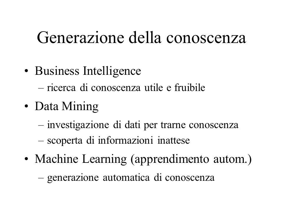 Generazione della conoscenza Business Intelligence –ricerca di conoscenza utile e fruibile Data Mining –investigazione di dati per trarne conoscenza –scoperta di informazioni inattese Machine Learning (apprendimento autom.) –generazione automatica di conoscenza